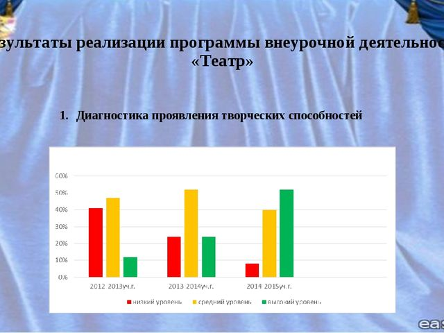 Результаты реализации программы внеурочной деятельности «Театр» Диагностика п...