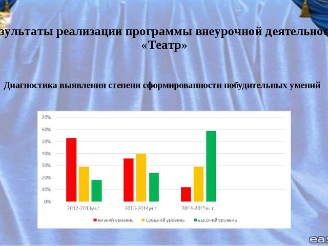 Результаты реализации программы внеурочной деятельности «Театр» Диагностика в...