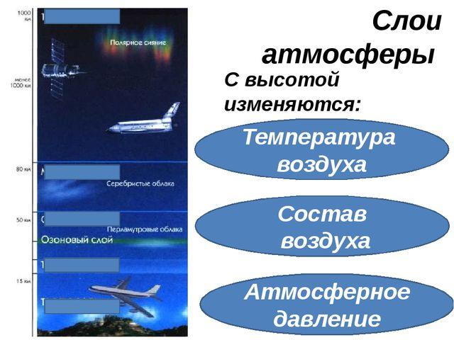 Слои атмосферы С высотой изменяются: Температура воздуха Состав воздуха Атмос...