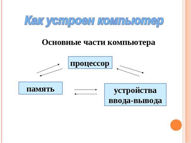 Основные части компьютера процессор память устройства ввода-вывода