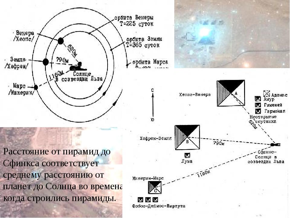 Расстояние от пирамид до Сфинкса соответствует среднему расстоянию от планет...