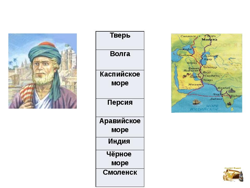 Тверь Волга Каспийское море Персия Аравийское море Индия Чёрное море Смоленск
