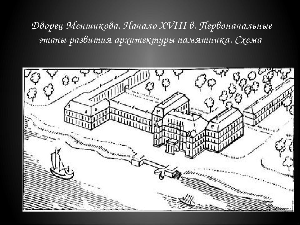 Дворец Меншикова. Начало XVIII в. Первоначальные этапы развития архитектуры...