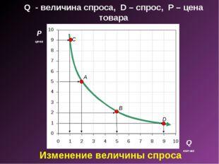 Q - величина спроса, D – спрос, P – цена товара P цена Q кол-во A B D C Изме