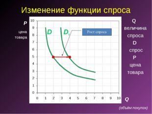 Изменение функции спроса P Q D1 D Рост спроса Q величина спроса D спрос P цен