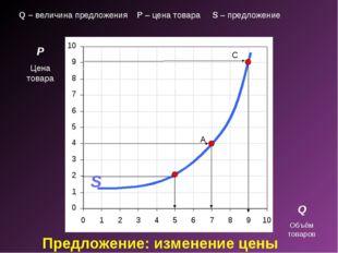Предложение: изменение цены P Цена товара Q Объём товаров A C S Q – величина