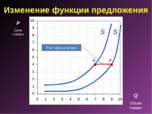 Изменение функции предложения P Цена товара Q Объём товара A S D S1 Рост пред