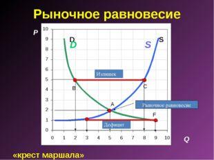 «крест маршала» Рыночное равновесие P A C S D B F Q S D Рыночное равновесие И