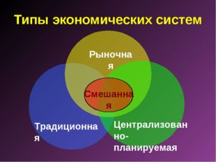 Типы экономических систем Традиционная Рыночная Централизованно-планируемая С