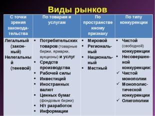 Виды рынков С точки зрения законода-тельстваПо товарам и услугамПо простран