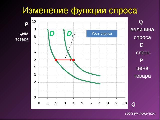 Изменение функции спроса P Q D1 D Рост спроса Q величина спроса D спрос P цен...