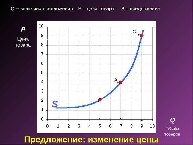 Предложение: изменение цены P Цена товара Q Объём товаров A C S Q – величина...