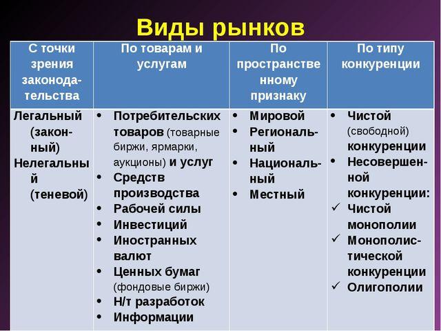 Виды рынков С точки зрения законода-тельстваПо товарам и услугамПо простран...