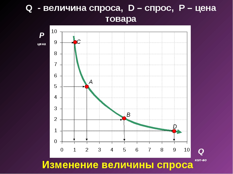 Q - величина спроса, D – спрос, P – цена товара P цена Q кол-во A B D C Изме...