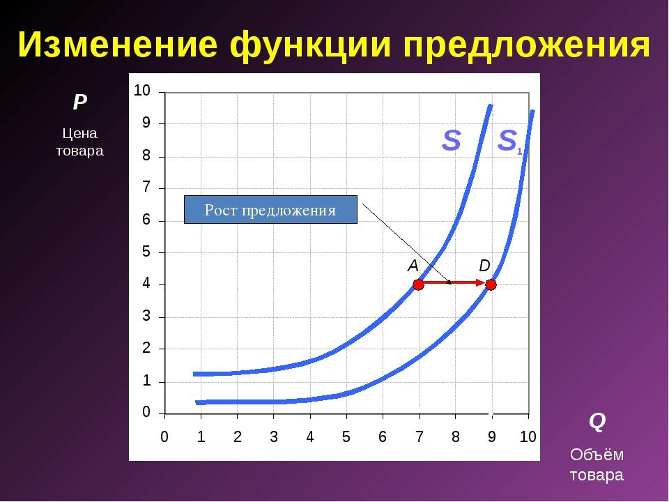 Изменение функции предложения P Цена товара Q Объём товара A S D S1 Рост пред...