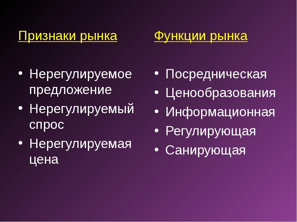 Признаки рынка Нерегулируемое предложение Нерегулируемый спрос Нерегулируемая...