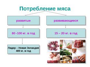 Потребление мяса развитые развивающиеся 80 -100 кг. в год 15 – 20 кг. в год Л