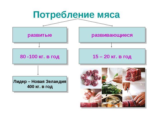 Потребление мяса развитые развивающиеся 80 -100 кг. в год 15 – 20 кг. в год Л...