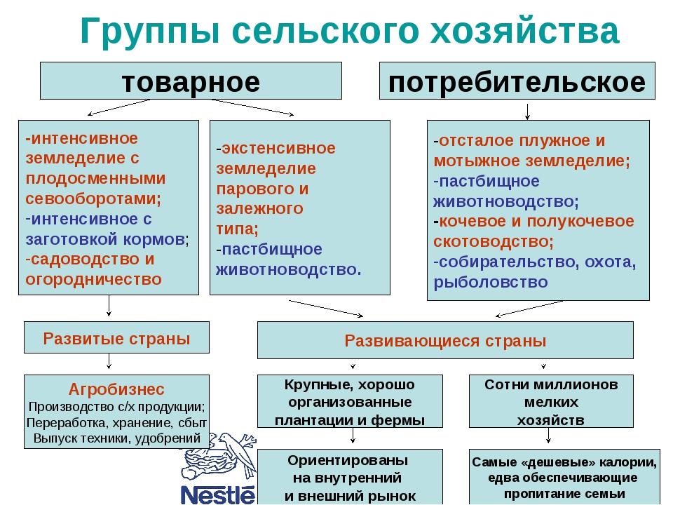 Группы сельского хозяйства товарное потребительское -интенсивное земледелие с...