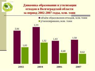 Динамика образования и утилизации отходов в Волгоградской области за период