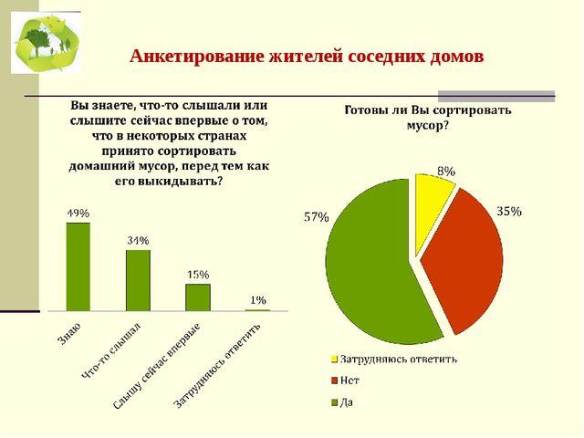 Анкетирование жителей соседних домов
