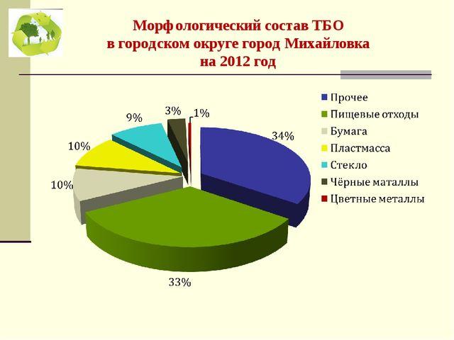 Морфологический состав ТБО в городском округе город Михайловка на 2012 год