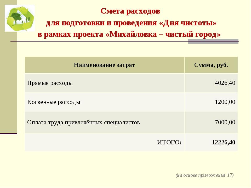 Смета расходов для подготовки и проведения «Дня чистоты» в рамках проекта «Ми...