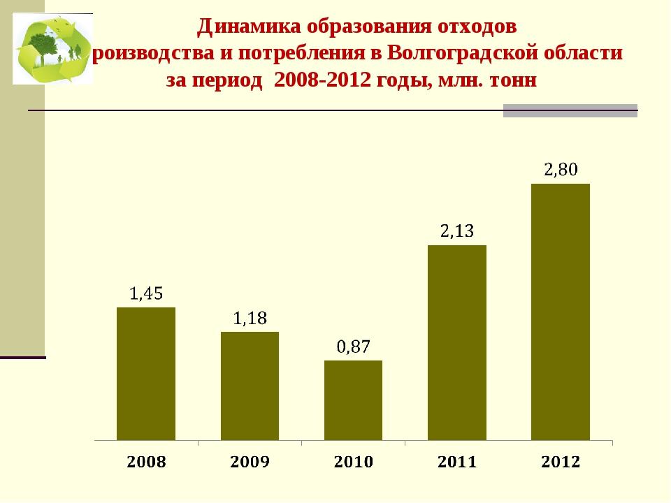 Динамика образования отходов производства и потребления в Волгоградской обла...