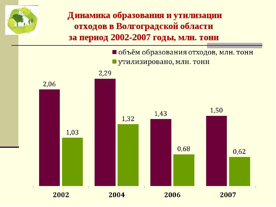 Динамика образования и утилизации отходов в Волгоградской области за период...