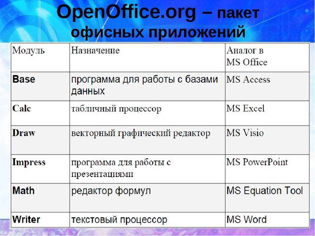 OpenOffice.org – пакет офисных приложений