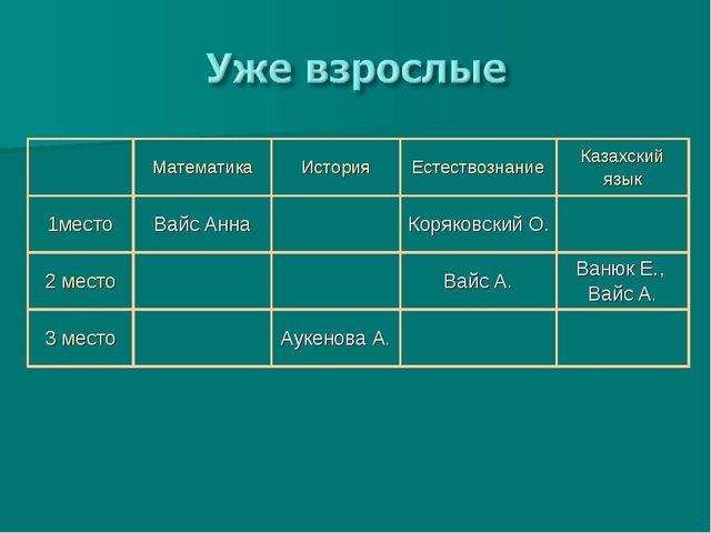 МатематикаИсторияЕстествознаниеКазахский язык 1местоВайс АннаКоряковс...