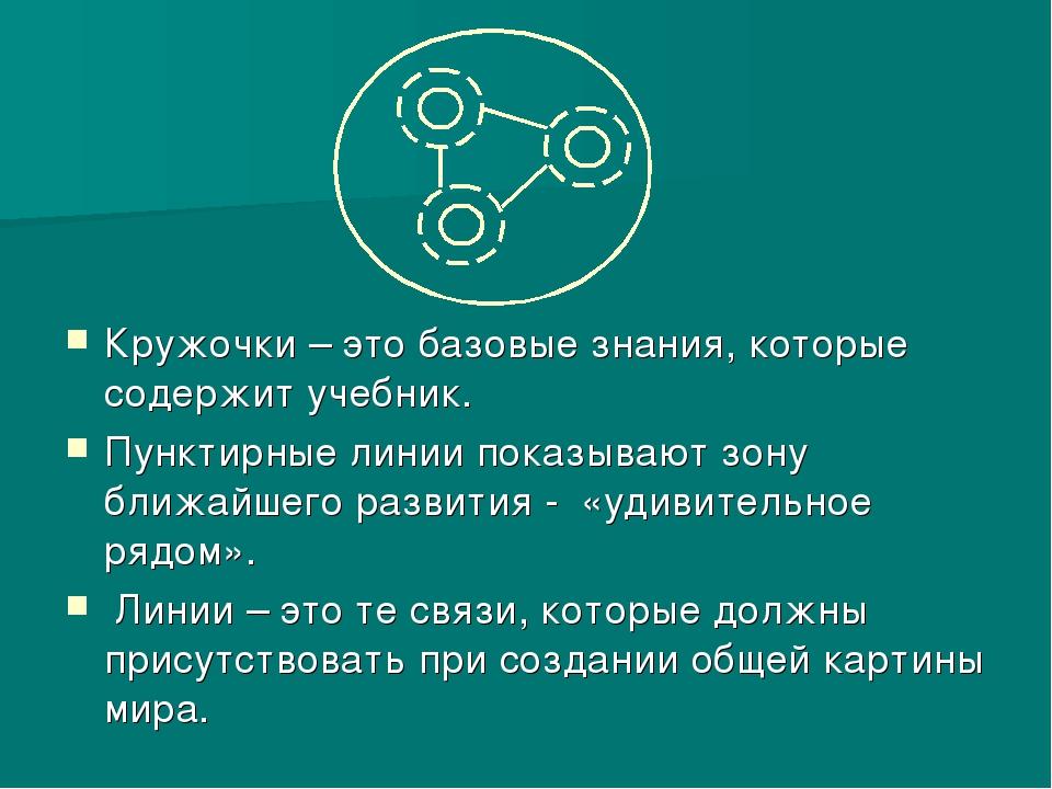 Кружочки – это базовые знания, которые содержит учебник. Пунктирные линии пок...