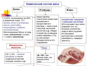 Белки 15-20%, полноценных до 85% в мышечной ткани. Это-миозин, актин и актоми
