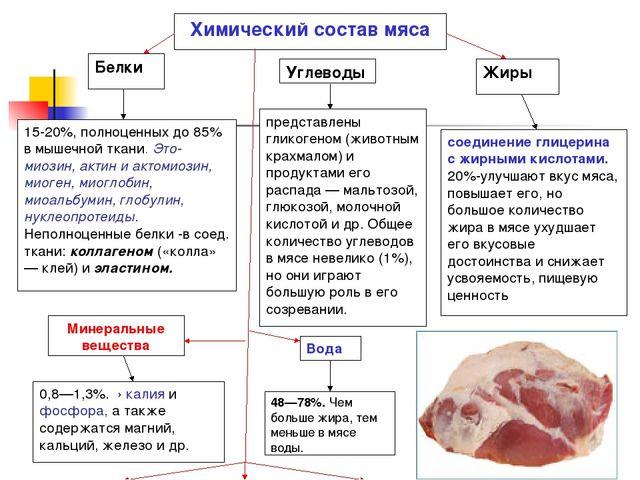 Белки 15-20%, полноценных до 85% в мышечной ткани. Это-миозин, актин и актоми...