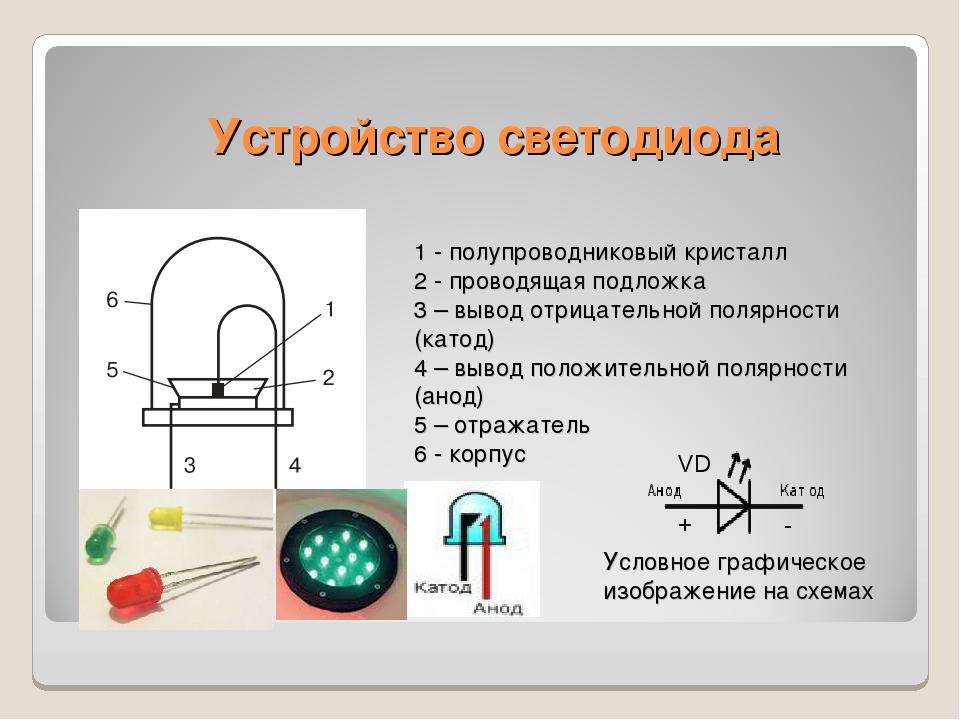 Устройство светодиода 1 - полупроводниковый кристалл 2 - проводящая подложка...