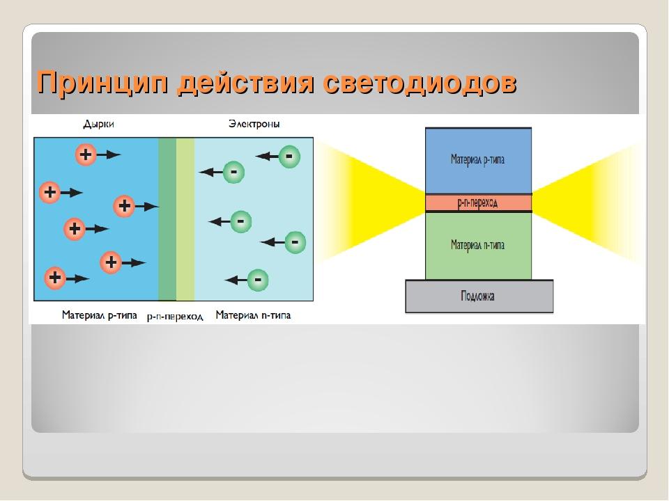 Принцип действия светодиодов