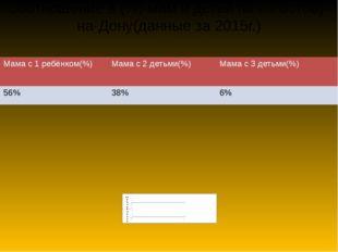 Соотношение в (%) мам и детей по г. Ростову-на-Дону(данные за 2015г.) Мамас 1
