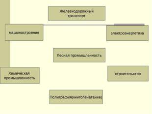 Лесная промышленность Железнодорожный транспорт Полиграфия(книгопечатание) эл