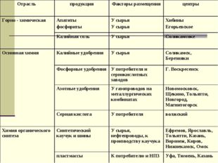 Отрасль продукцияФакторы размещенияцентры Горно - химическаяАпатиты фосфо
