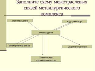 Заполните схему межотраслевых связей металлургического комплекса металлургия