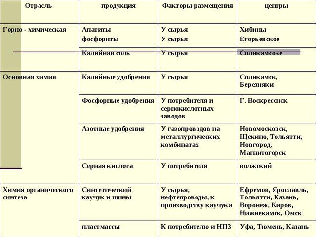 Отрасль продукцияФакторы размещенияцентры Горно - химическаяАпатиты фосфо...