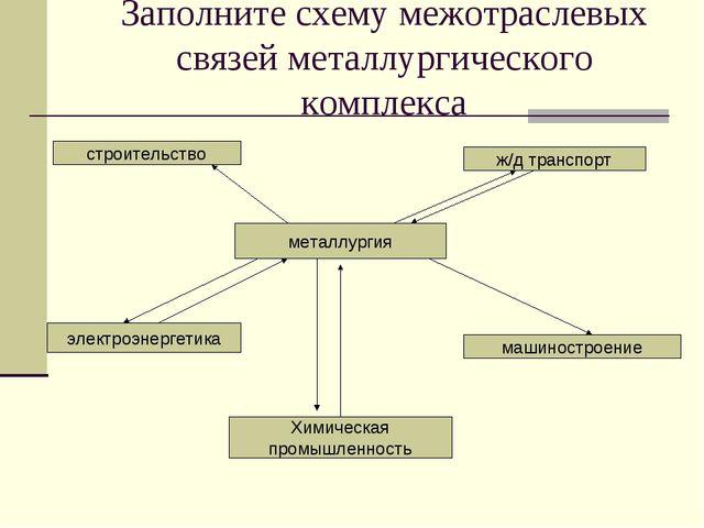 Заполните схему межотраслевых связей металлургического комплекса металлургия...
