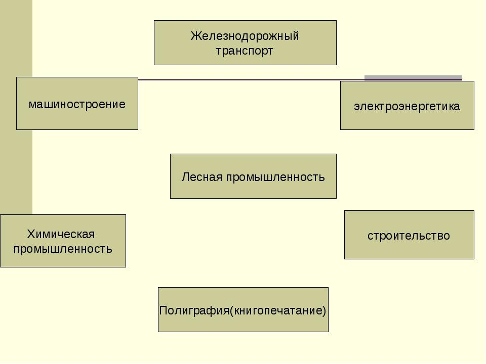 Лесная промышленность Железнодорожный транспорт Полиграфия(книгопечатание) эл...