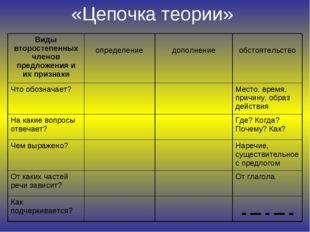 «Цепочка теории» Виды второстепенных членов предложения и их признаки опреде