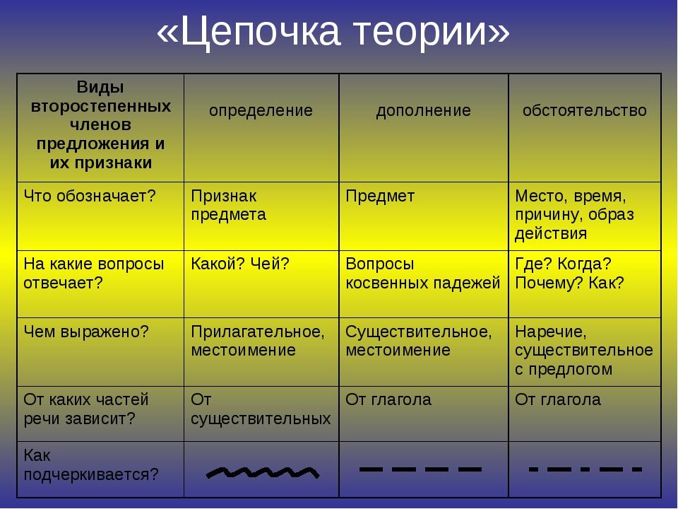 «Цепочка теории» Виды второстепенных членов предложения и их признаки опреде...