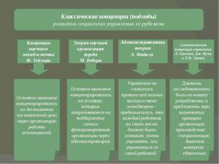 Классические концепции (подходы) развития социологии управления за рубежом Ко