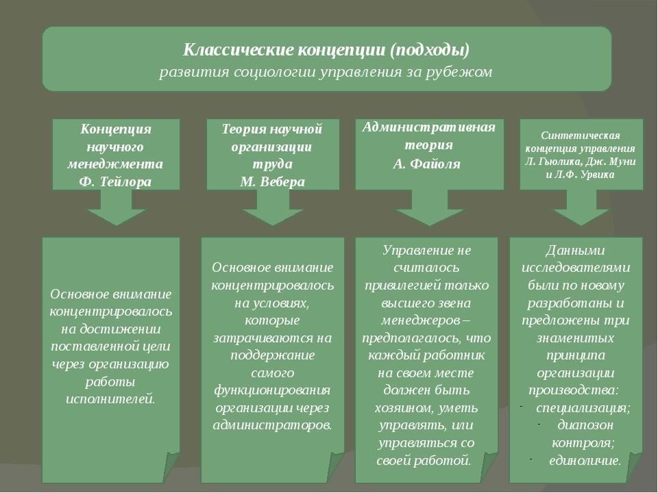 Классические концепции (подходы) развития социологии управления за рубежом Ко...