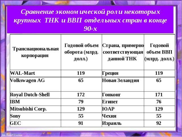 Сравнение экономической роли некоторых крупных ТНК и ВВП отдельных стран в ко...