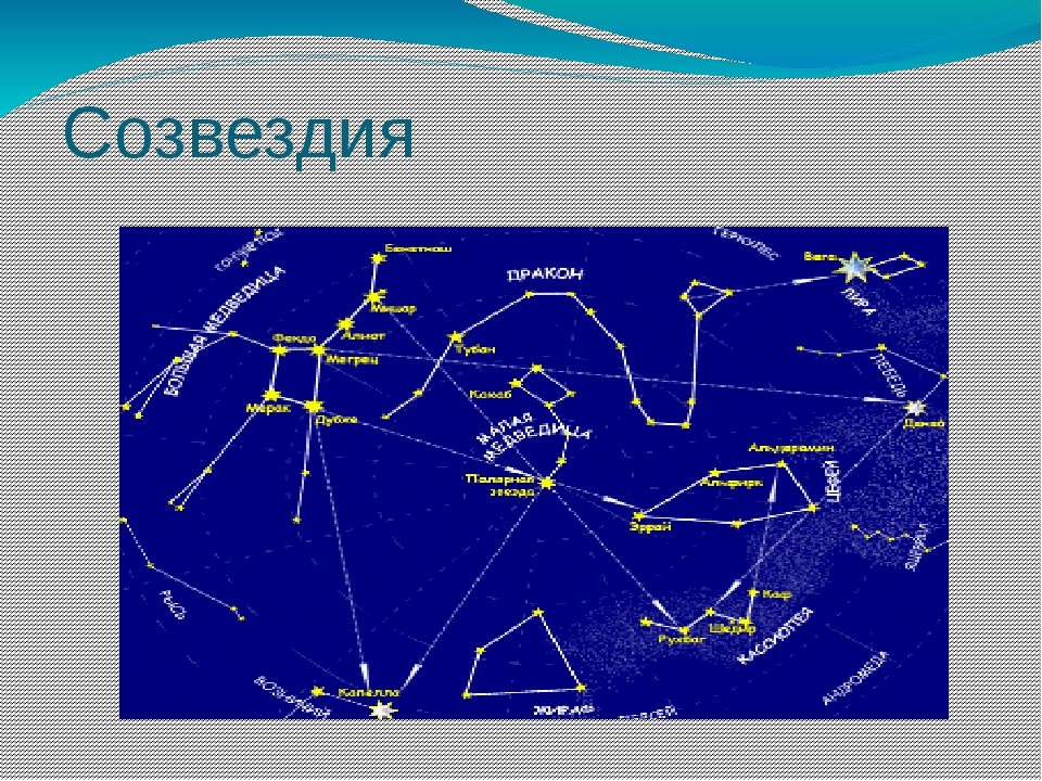 Созвездия звездного неба картинки названия