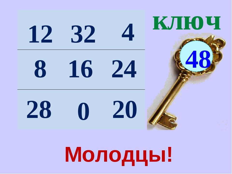ключ 48 12 16 20 28 8 4 0 32 24 Молодцы!